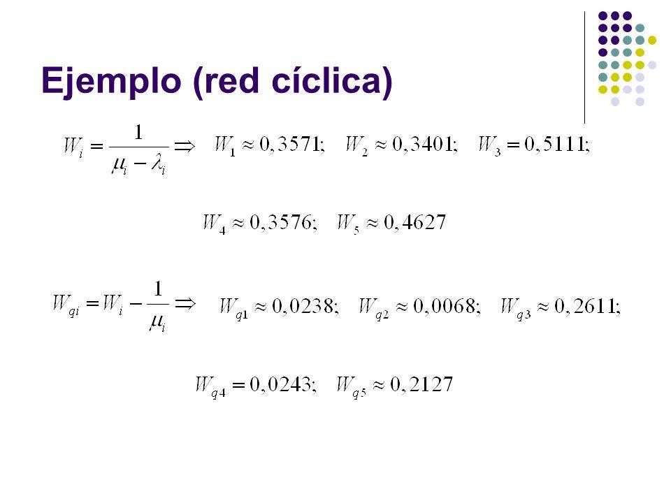 Ejemplo (red cíclica)