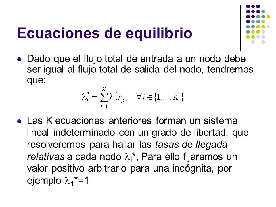Ecuaciones de equilibrio Dado que el flujo total de entrada a un nodo debe ser igual al flujo total de salida del nodo, tendremos que: Las K ecuaciones anteriores forman un sistema lineal indeterminado con un grado de libertad, que resolveremos para hallar las tasas de llegada relativas a cada nodo i *, Para ello fijaremos un valor positivo arbitrario para una incógnita, por ejemplo 1 *=1