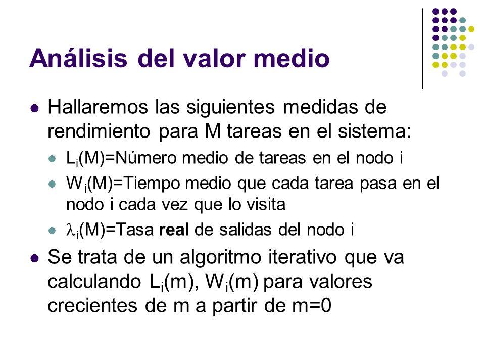 Análisis del valor medio Hallaremos las siguientes medidas de rendimiento para M tareas en el sistema: L i (M)=Número medio de tareas en el nodo i W i (M)=Tiempo medio que cada tarea pasa en el nodo i cada vez que lo visita i (M)=Tasa real de salidas del nodo i Se trata de un algoritmo iterativo que va calculando L i (m), W i (m) para valores crecientes de m a partir de m=0