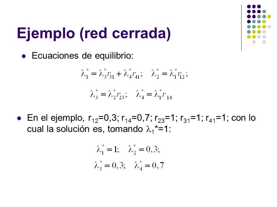 Ejemplo (red cerrada) En el ejemplo, r 12 =0,3; r 14 =0,7; r 23 =1; r 31 =1; r 41 =1; con lo cual la solución es, tomando 1 *=1: Ecuaciones de equilibrio: