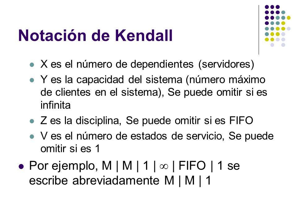Notación de Kendall X es el número de dependientes (servidores) Y es la capacidad del sistema (número máximo de clientes en el sistema), Se puede omitir si es infinita Z es la disciplina, Se puede omitir si es FIFO V es el número de estados de servicio, Se puede omitir si es 1 Por ejemplo, M | M | 1 | | FIFO | 1 se escribe abreviadamente M | M | 1