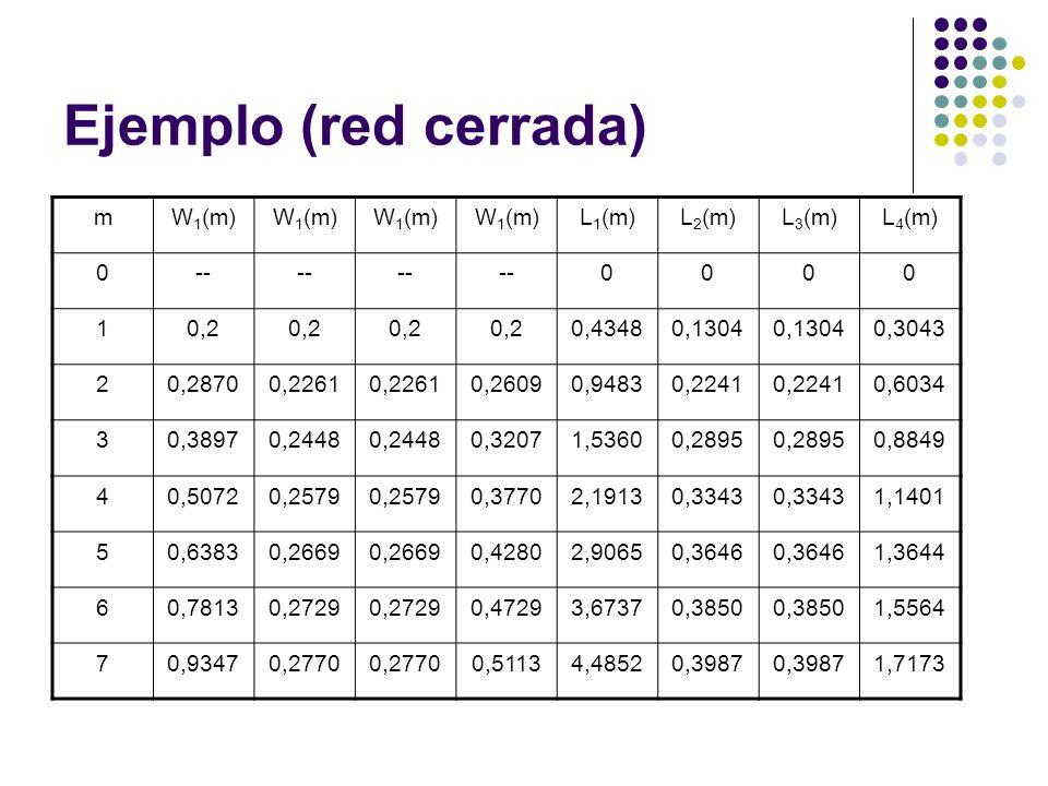 Ejemplo (red cerrada) mW 1 (m) L 1 (m)L 2 (m)L 3 (m)L 4 (m) 0-- 0000 10,2 0,43480,1304 0,3043 20,28700,2261 0,26090,94830,2241 0,6034 30,38970,2448 0,32071,53600,2895 0,8849 40,50720,2579 0,37702,19130,3343 1,1401 50,63830,2669 0,42802,90650,3646 1,3644 60,78130,2729 0,47293,67370,3850 1,5564 70,93470,2770 0,51134,48520,3987 1,7173