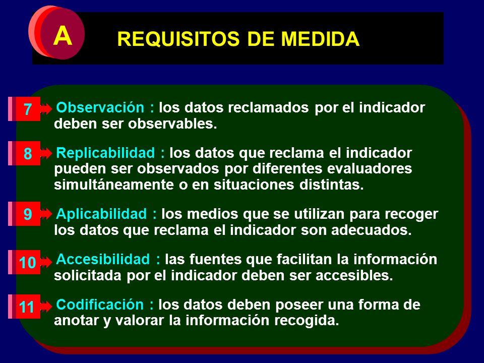 REQUISITOS DE MEDIDA Observación : los datos reclamados por el indicador deben ser observables. Replicabilidad : los datos que reclama el indicador pu