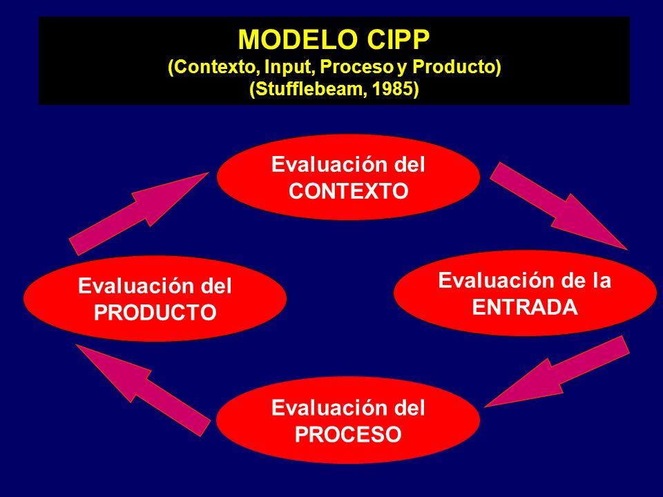 MODELO CIPP (Contexto, Input, Proceso y Producto) (Stufflebeam, 1985) Evaluación del CONTEXTO Evaluación de la ENTRADA Evaluación del PROCESO Evaluaci