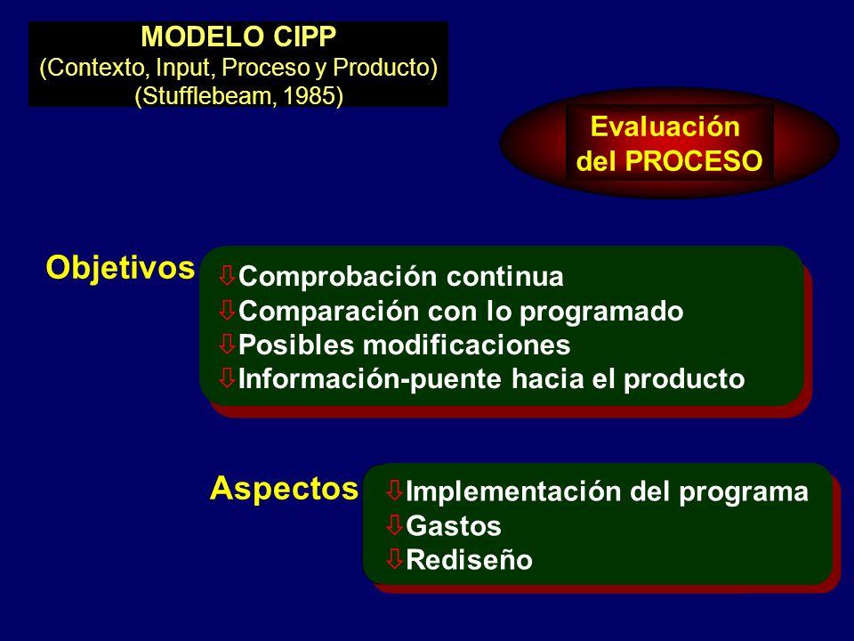 Evaluación del PROCESO Objetivos Aspectos MODELO CIPP (Contexto, Input, Proceso y Producto) (Stufflebeam, 1985) ò Implementación del programa ò Gastos