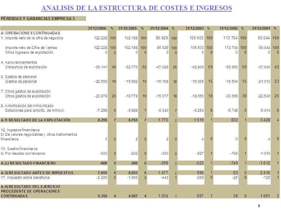 5 ANALISIS DE LA ESTRUCTURA DE COSTES E INGRESOS