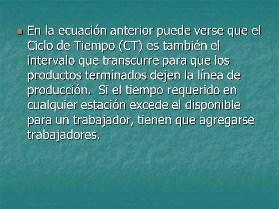 En la ecuación anterior puede verse que el Ciclo de Tiempo (CT) es también el intervalo que transcurre para que los productos terminados dejen la líne