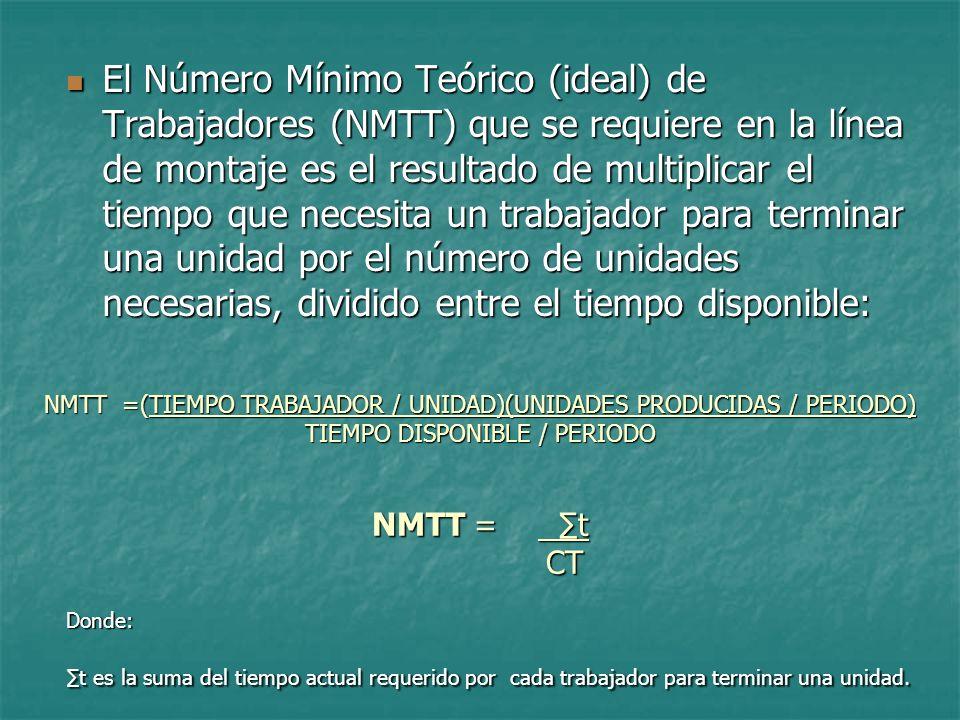 NMTT =(TIEMPO TRABAJADOR / UNIDAD)(UNIDADES PRODUCIDAS / PERIODO) TIEMPO DISPONIBLE / PERIODO NMTT = t CT El Número Mínimo Teórico (ideal) de Trabajad