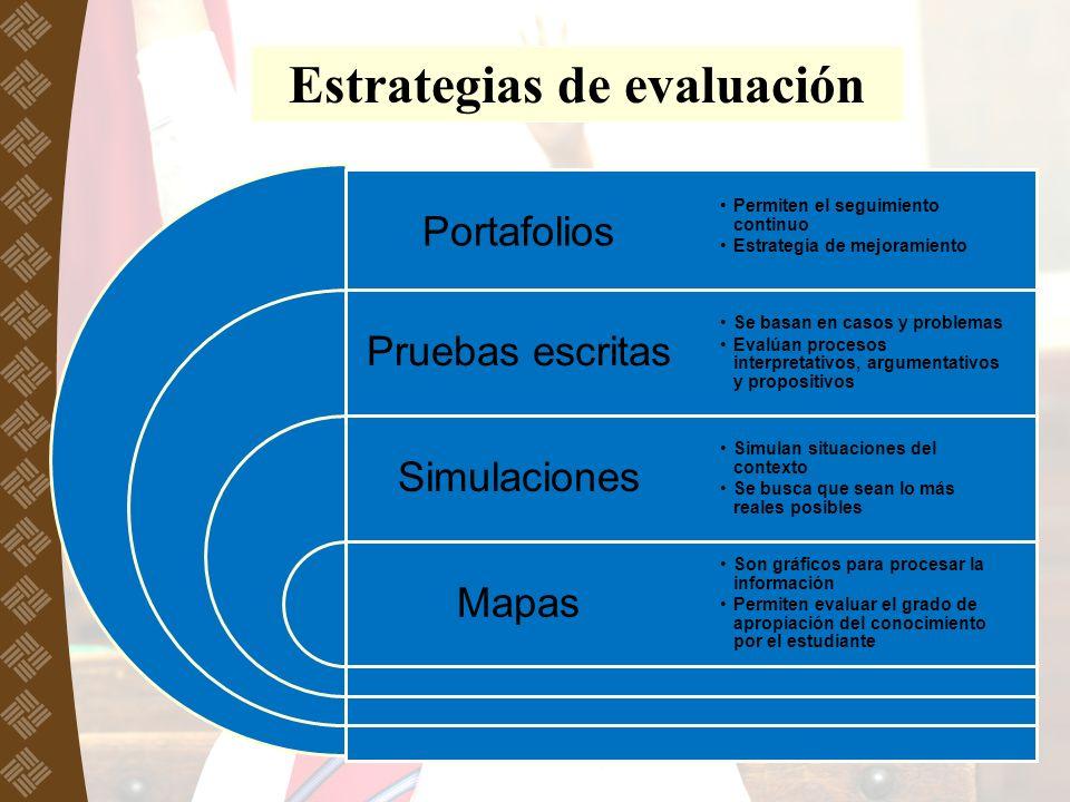 Estrategias de evaluación Portafolios Pruebas escritas Simulaciones Mapas Permiten el seguimiento continuo Estrategia de mejoramiento Se basan en caso