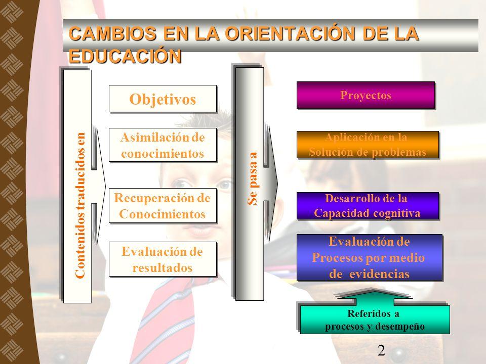 CAMBIOS EN LA ORIENTACIÓN DE LA EDUCACIÓN 2 Objetivos Proyectos Referidos a procesos y desempeño Asimilación de conocimientos Asimilación de conocimie