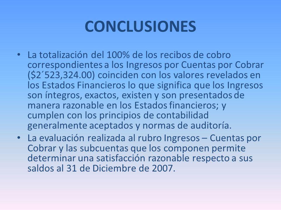 CONCLUSIONES La totalización del 100% de los recibos de cobro correspondientes a los Ingresos por Cuentas por Cobrar ($2´523,324.00) coinciden con los