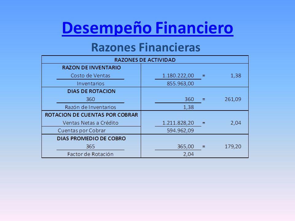 Desempeño Financiero Razones Financieras