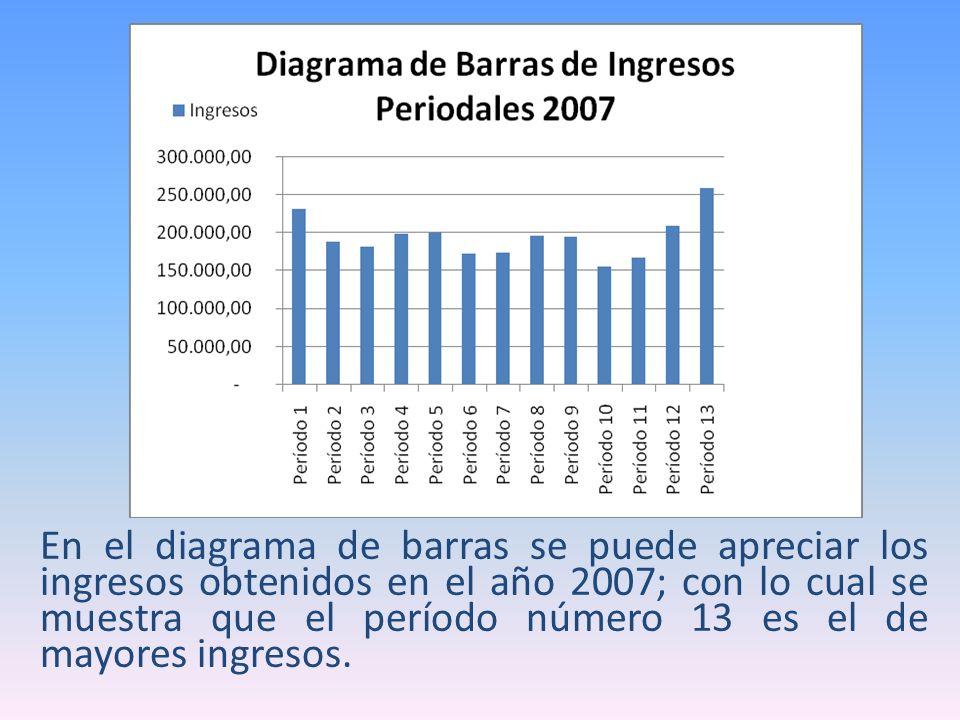 En el diagrama de barras se puede apreciar los ingresos obtenidos en el año 2007; con lo cual se muestra que el período número 13 es el de mayores ing