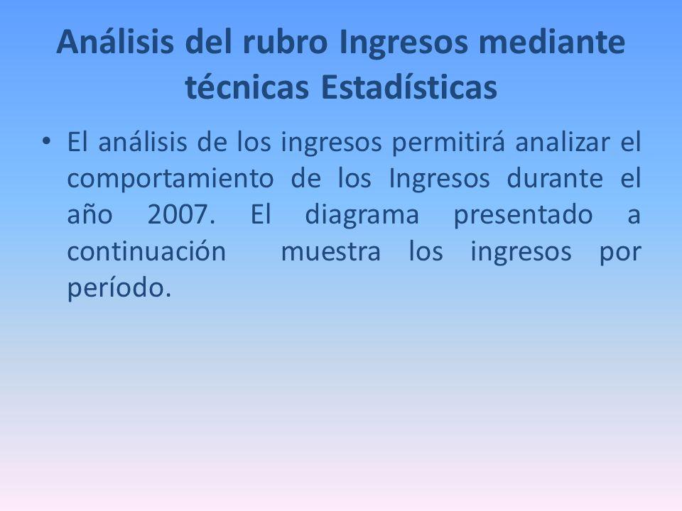 Análisis del rubro Ingresos mediante técnicas Estadísticas El análisis de los ingresos permitirá analizar el comportamiento de los Ingresos durante el