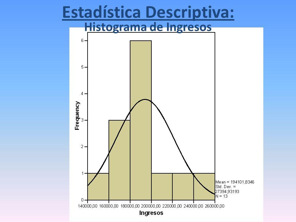 Histograma de Ingresos Estadística Descriptiva: