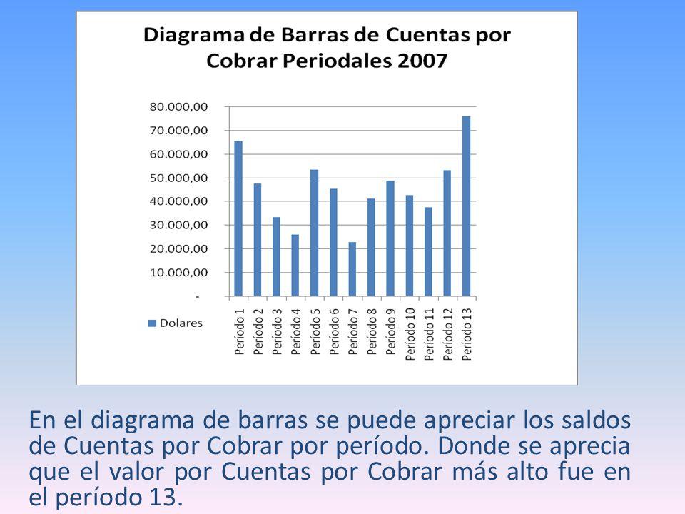 En el diagrama de barras se puede apreciar los saldos de Cuentas por Cobrar por período. Donde se aprecia que el valor por Cuentas por Cobrar más alto