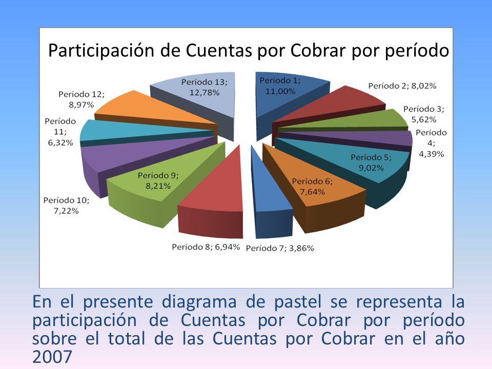 En el presente diagrama de pastel se representa la participación de Cuentas por Cobrar por período sobre el total de las Cuentas por Cobrar en el año