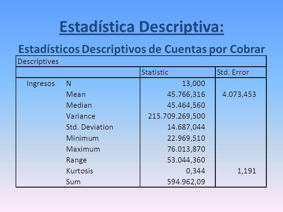 Estadística Descriptiva: Estadísticos Descriptivos de Cuentas por Cobrar