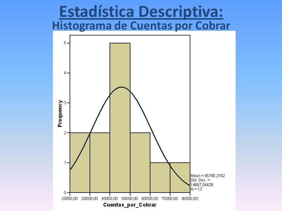 Histograma de Cuentas por Cobrar Estadística Descriptiva: