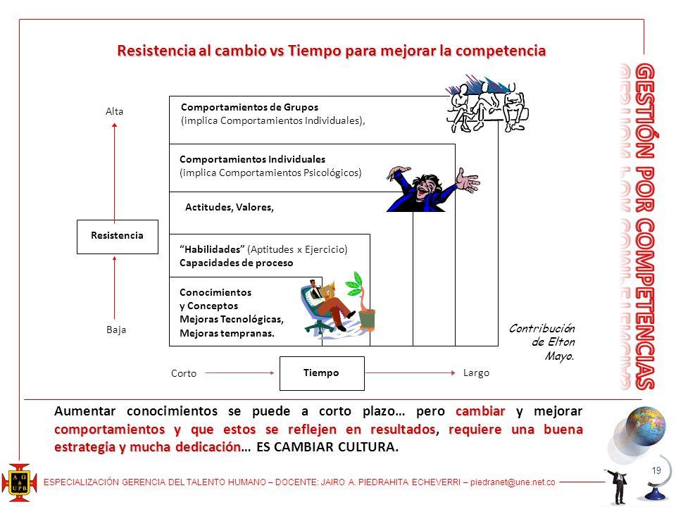 ESPECIALIZACIÓN GERENCIA DEL TALENTO HUMANO – DOCENTE: JAIRO A.