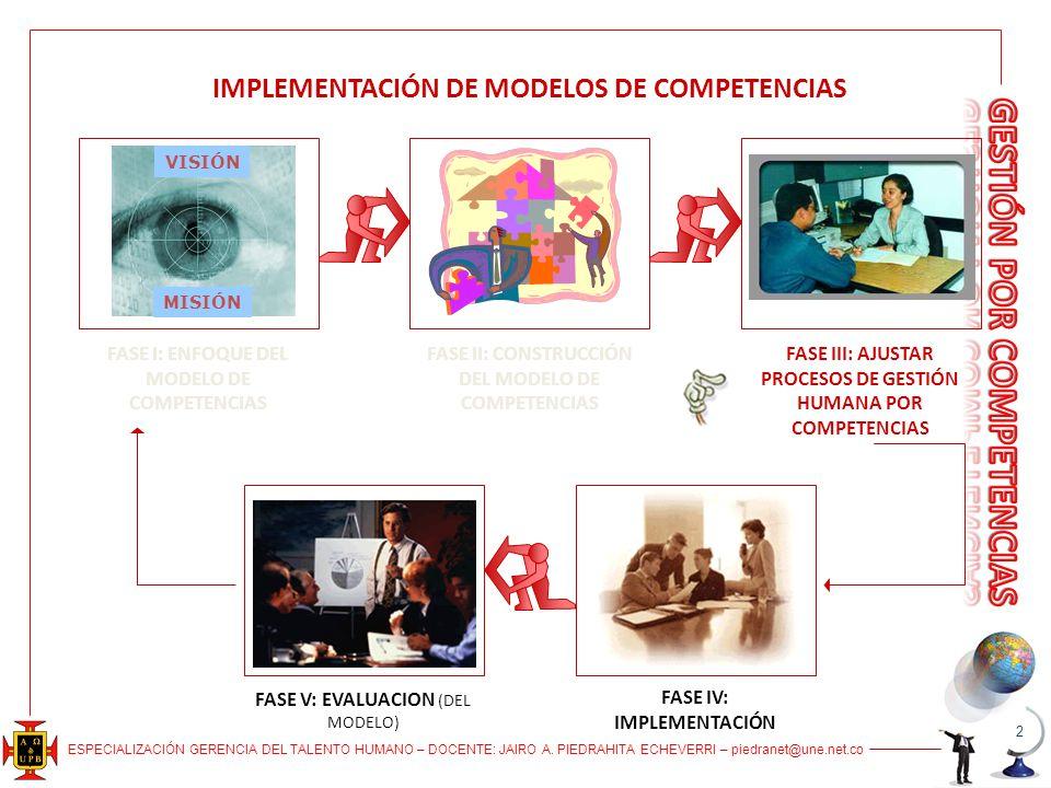 IMPLEMENTACIÓN DE MODELOS DE COMPETENCIAS MISIÓN VISIÓN FASE I: ENFOQUE DEL MODELO DE COMPETENCIAS FASE II: CONSTRUCCIÓN DEL MODELO DE COMPETENCIAS FASE III: AJUSTAR PROCESOS DE GESTIÓN HUMANA POR COMPETENCIAS FASE IV: IMPLEMENTACIÓN FASE V: EVALUACION (DEL MODELO) 2