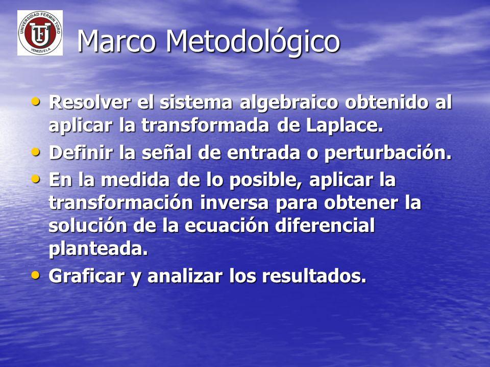 Resolver el sistema algebraico obtenido al aplicar la transformada de Laplace. Resolver el sistema algebraico obtenido al aplicar la transformada de L