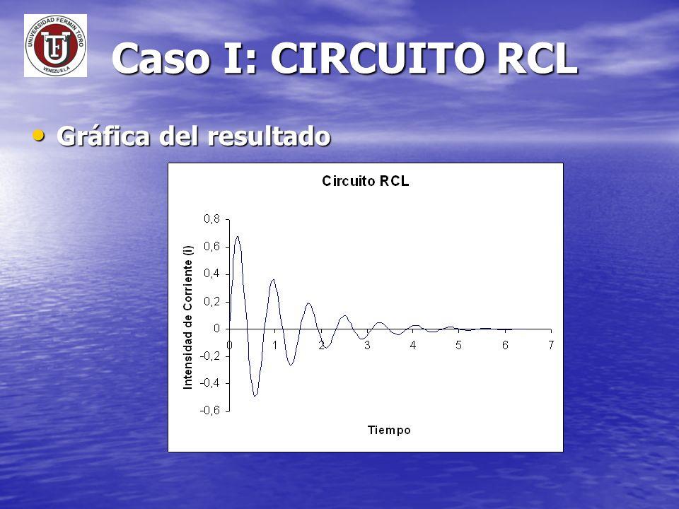 Caso I: CIRCUITO RCL Gráfica del resultado Gráfica del resultado
