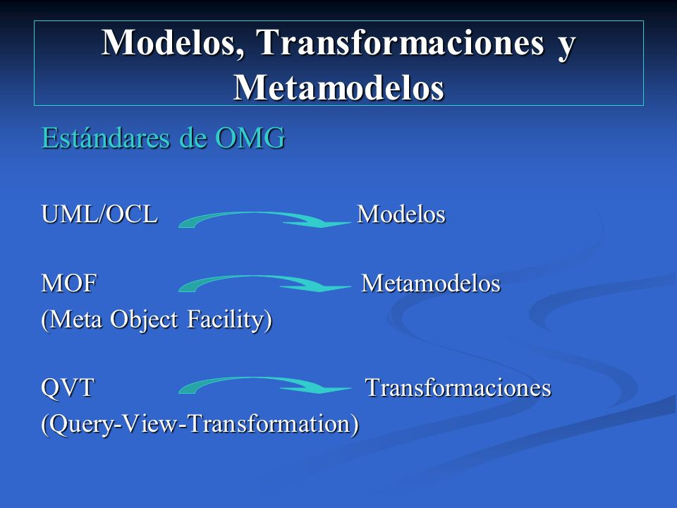 Modelos, Transformaciones y Metamodelos Estándares de OMG UML/OCL Modelos MOF Metamodelos (Meta Object Facility) QVT Transformaciones (Query-View-Tran