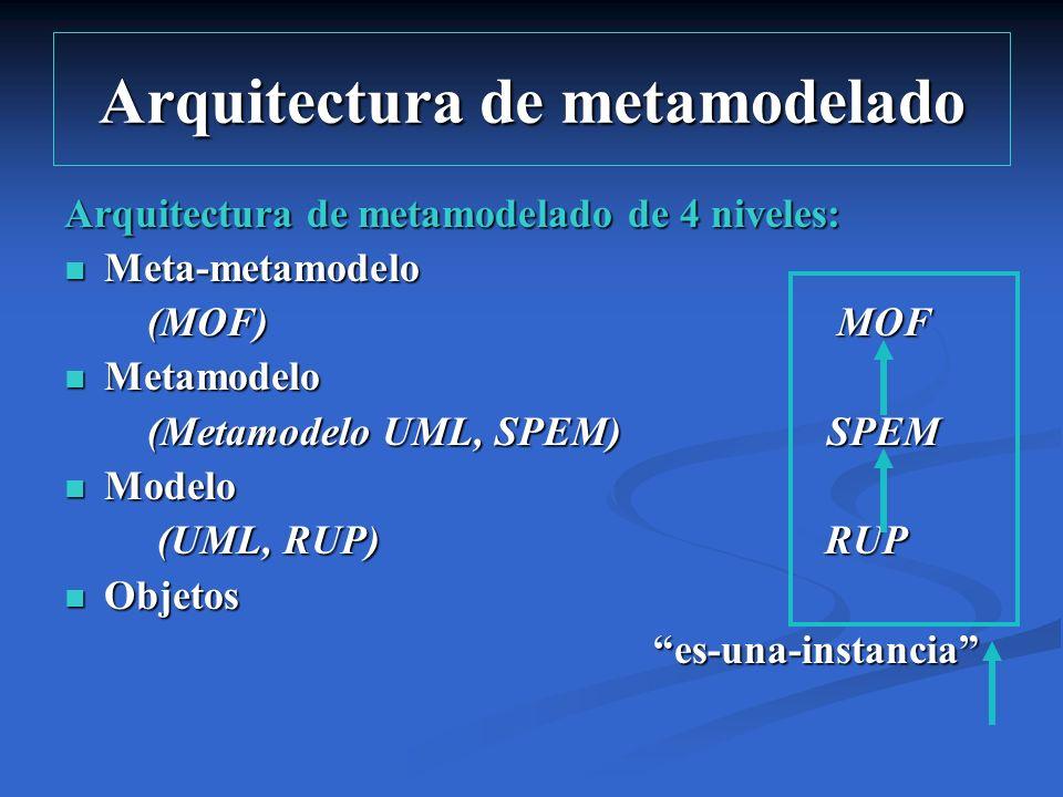 Arquitectura de metamodelado Arquitectura de metamodelado de 4 niveles: Meta-metamodelo Meta-metamodelo (MOF) MOF (MOF) MOF Metamodelo Metamodelo (Met