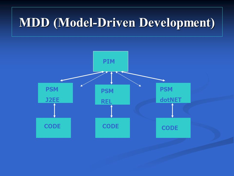 MDD (Model-Driven Development) PIM PSM J2EE PSM REL PSM dotNET CODE