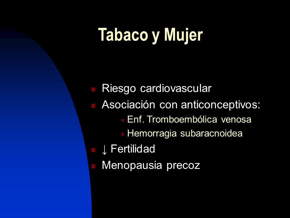Tabaco y Mujer Aumento del Nº de fumadoras Efectos más dañinos en la mujer que en el varón ( riesgo de cáncer de pulmón) Incremento del cáncer de pulm