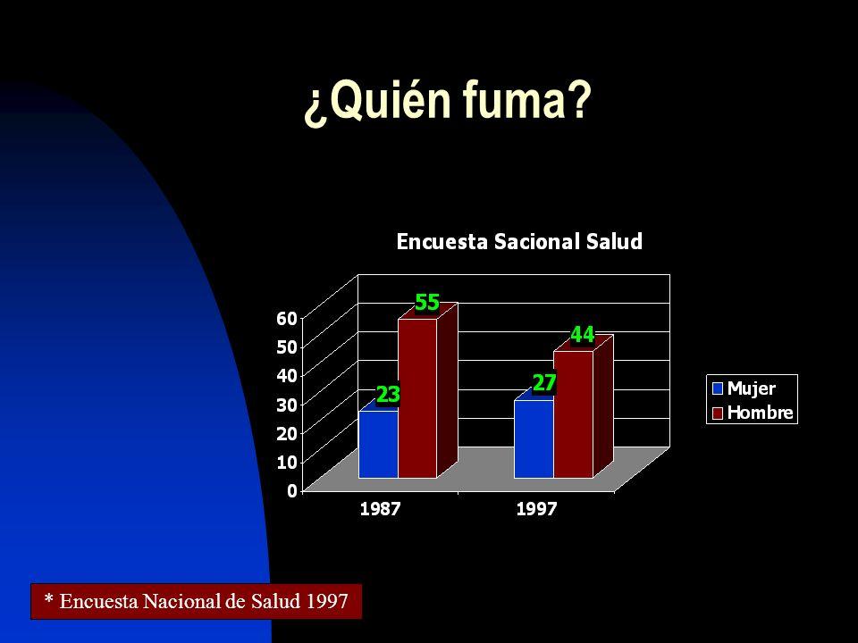 36% españoles (>16 años) ( 14.000.000 de personas ) mujeres jóvenes adolescentes Inicio precoz: 13,3 años Nivel sociocultural (en USA) ¿Quién fuma*? *