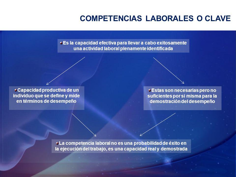 COMPETENCIAS LABORALES O CLAVE La competencia laboral no es una probabilidad de éxito en la ejecución del trabajo, es una capacidad real y demostrada