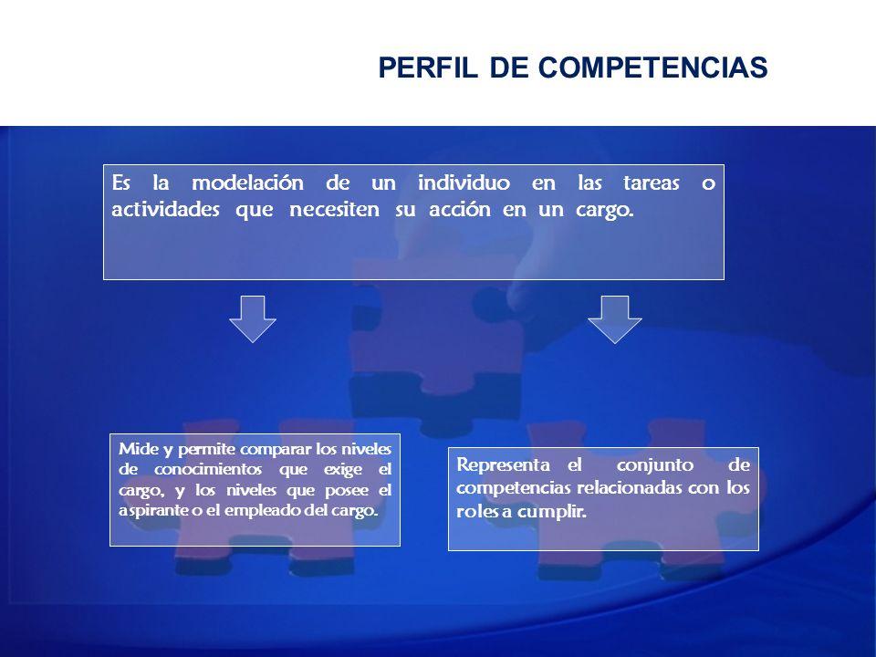 PERFIL DE COMPETENCIAS Es la modelación de un individuo en las tareas o actividades que necesiten su acción en un cargo. Mide y permite comparar los n