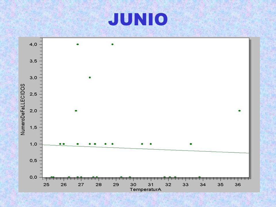 Asistencias por Patologías relacionadas con el calor FechaSexoEdadAsistencIngresoCentroDiagnostAlert 16.06 mujer24urgencianoH.M. Agotam. calor no 05.0