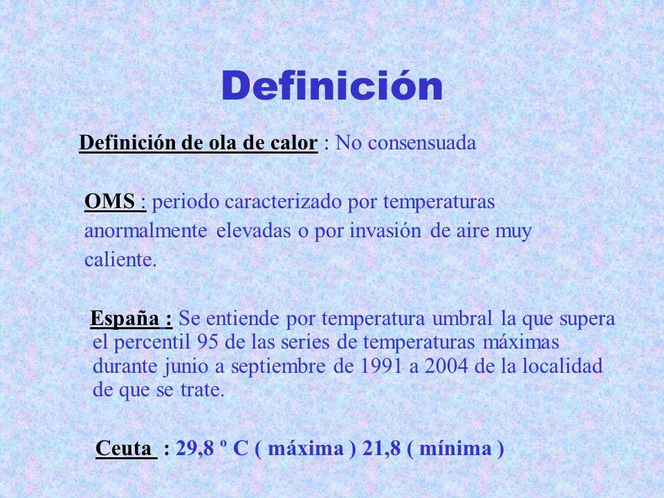 INTRODUCCIÓN Verano 2003 : Aumento de morbilidad- mortalidad en Europa por las temperaturas elevadas. Ceuta y el resto de España : Sobremortalidad del
