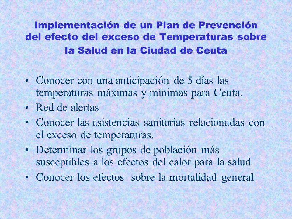 Definición Definición de ola de calor : No consensuada OMS OMS : periodo caracterizado por temperaturas anormalmente elevadas o por invasión de aire m
