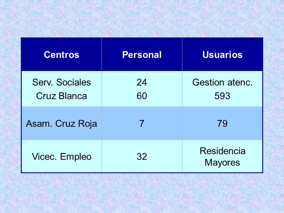 CentrosPersonalUsuarios Serv.Sociales Cruz Blanca 24 60 Gestion atenc.