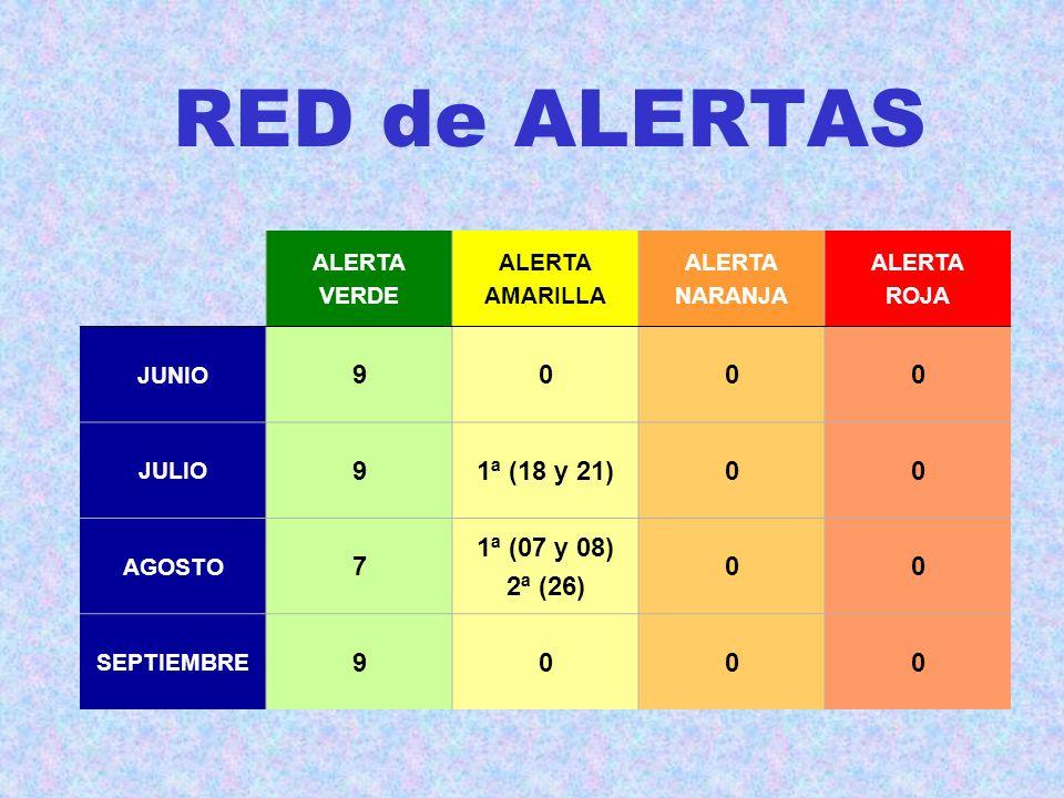 RED de ALERTAS ALERTA VERDE ALERTA AMARILLA ALERTA NARANJA ALERTA ROJA JUNIO 9000 JULIO 91ª (18 y 21)00 AGOSTO 7 1ª (07 y 08) 2ª (26) 00 SEPTIEMBRE 9000