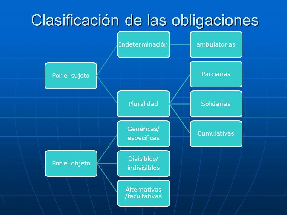 Clasificación de las obligaciones Por el sujetoIndeterminaciónambulatoriasPluralidadParciariasSolidariasCumulativasPor el objeto Genéricas/ específica