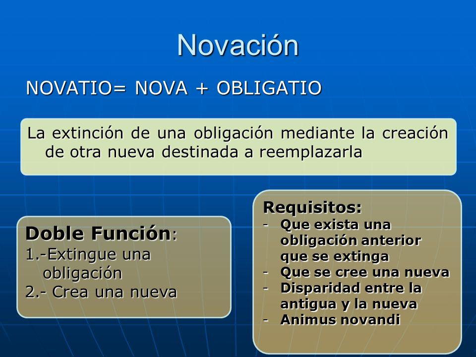 Novación NOVATIO= NOVA + OBLIGATIO La extinción de una obligación mediante la creación de otra nueva destinada a reemplazarla Doble Función : 1.-Extin