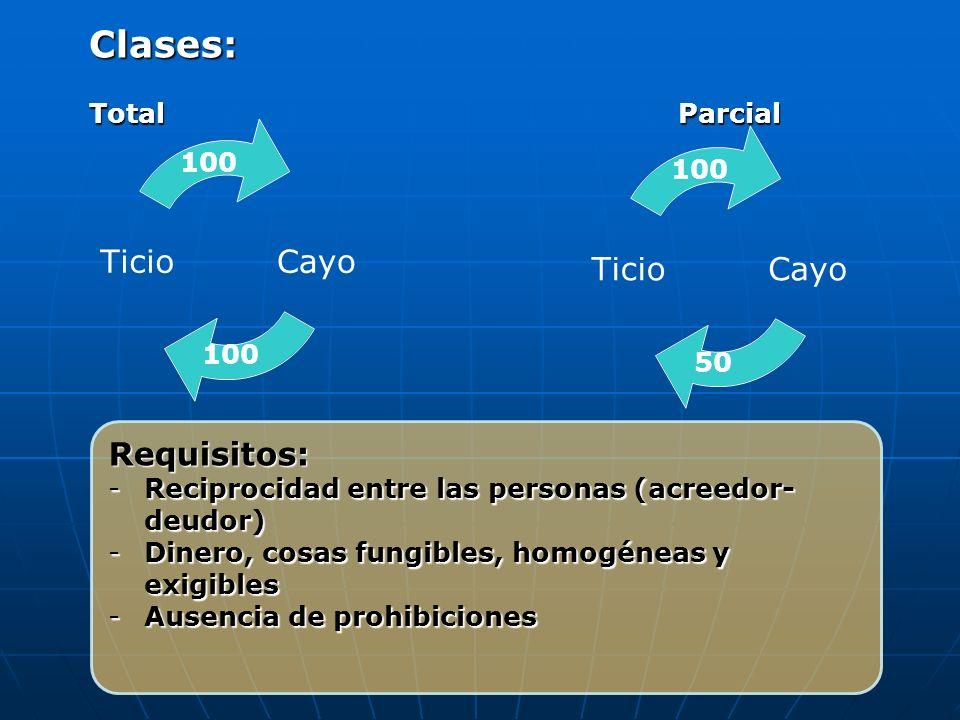 Requisitos: -Reciprocidad entre las personas (acreedor- deudor) -Dinero, cosas fungibles, homogéneas y exigibles -Ausencia de prohibiciones 100 Clases