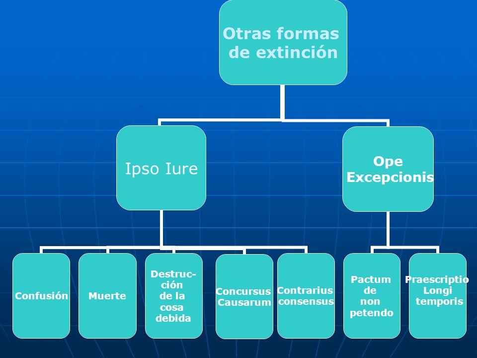 Otras formas de extinción Ipso Iure ConfusiónMuerte Destruc- ción de la cosa debida Concursus Causarum Contrarius consensus Ope Excepcionis Pactum de