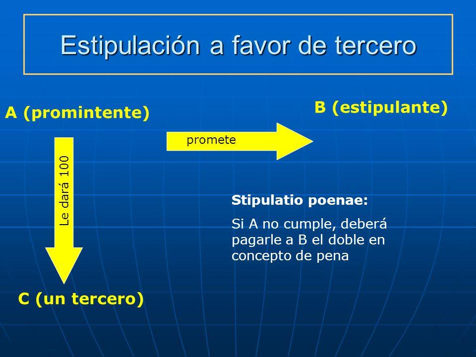 Estipulación a favor de tercero A (promintente) B (estipulante) C (un tercero) promete Stipulatio poenae: Si A no cumple, deberá pagarle a B el doble