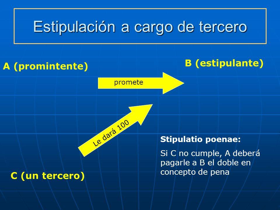 Estipulación a cargo de tercero A (promintente) B (estipulante) C (un tercero) promete Stipulatio poenae: Si C no cumple, A deberá pagarle a B el dobl