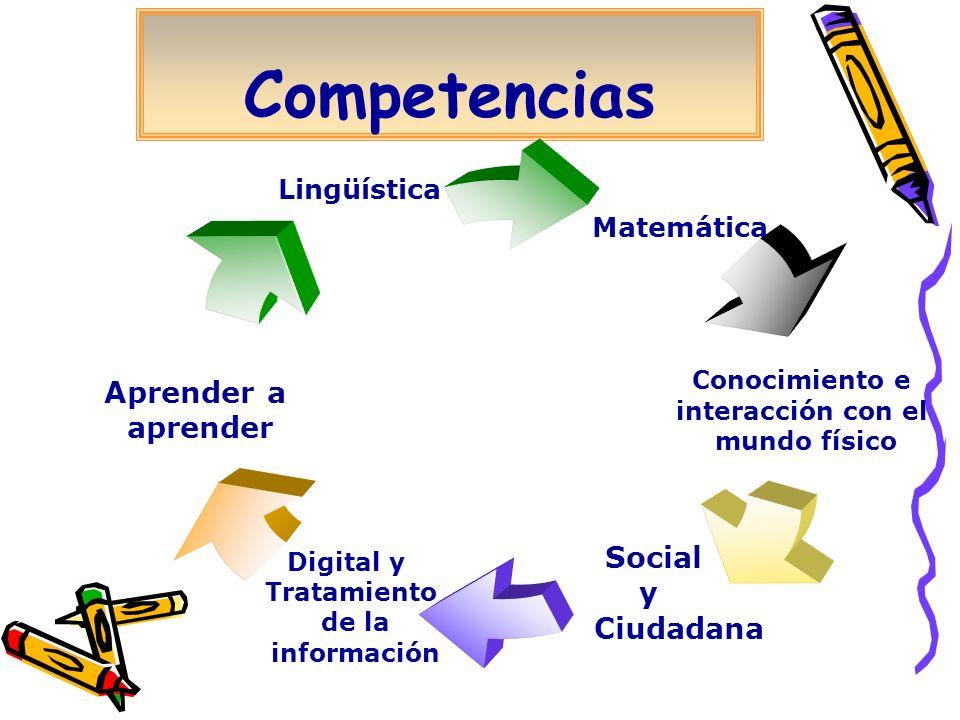 Competencias Matemática Conocimiento e interacción con el mundo físico Social y Ciudadana Digital y Tratamiento de la información Aprender a aprender