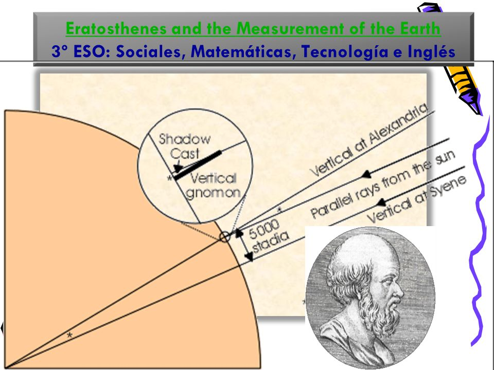 Eratosthenes and the Measurement of the Earth 3º ESO: Sociales, Matemáticas, Tecnología e Inglés