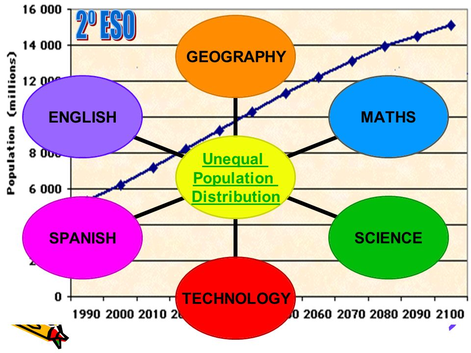 Unequal Population Distribution GEOGRAPHYMATHSSCIENCETECHNOLOGYSPANISHENGLISH