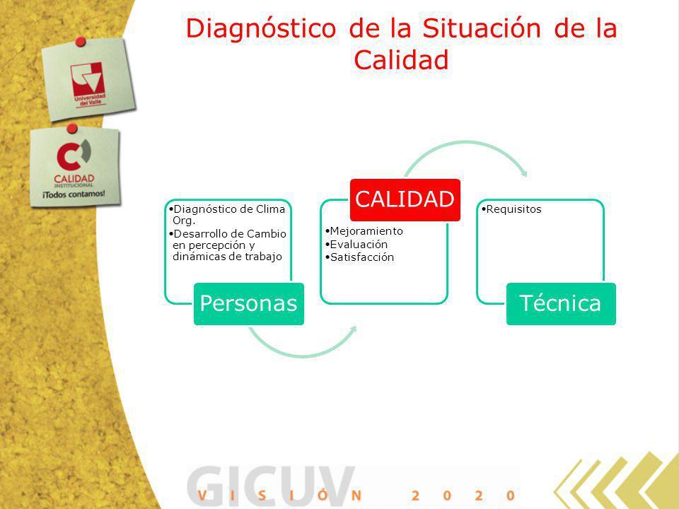 Diagnóstico de la Situación de la Calidad Diagnóstico de Clima Org. Desarrollo de Cambio en percepción y dinámicas de trabajo Personas Mejoramiento Ev