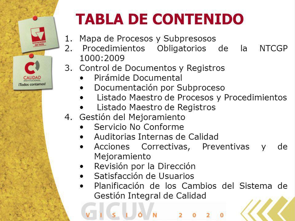 TABLA DE CONTENIDO 1.Mapa de Procesos y Subpresosos 2. Procedimientos Obligatorios de la NTCGP 1000:2009 3.Control de Documentos y Registros Pirámide